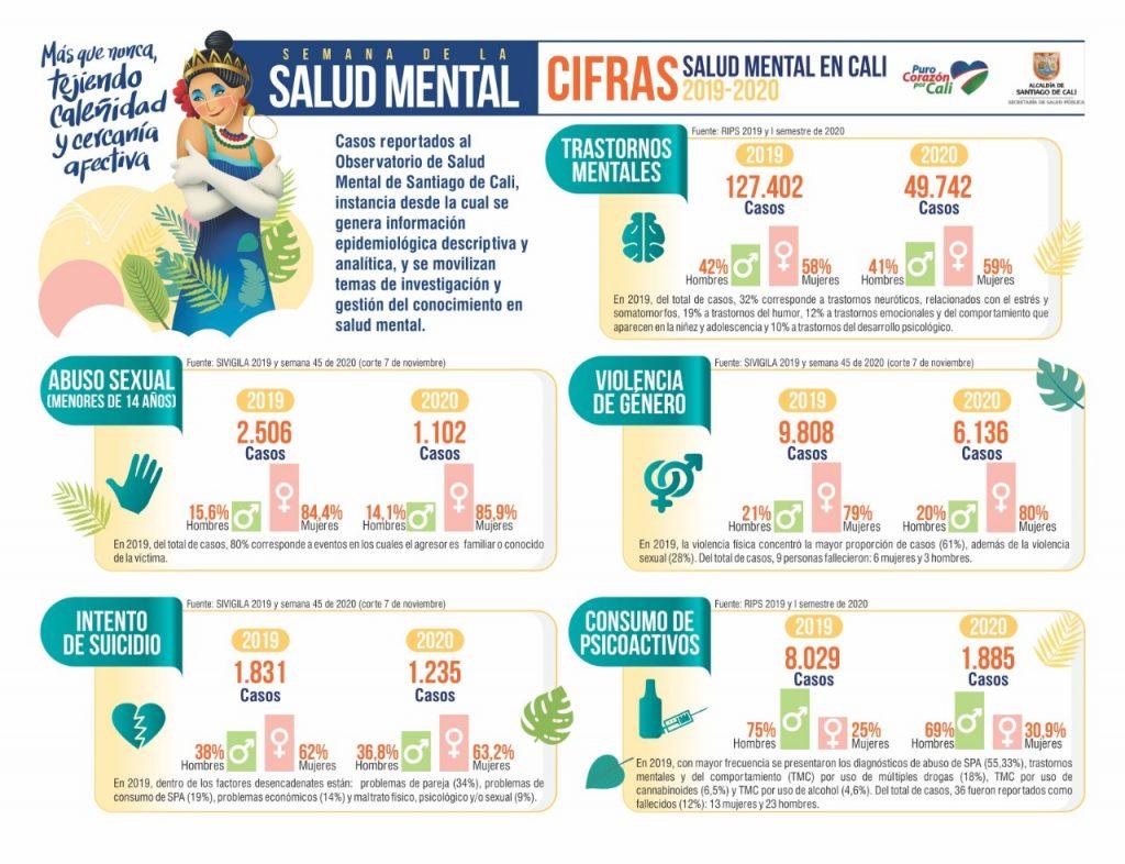 Salud Mental en Cali